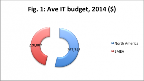 it budgets north america 2014, it budgets emea 2014, it budgets usa 2014