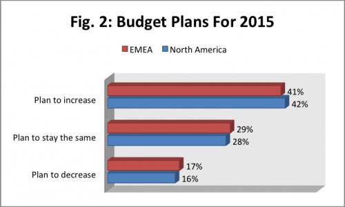 2015 it budgets, 2015 it budgets planning, usa it budgets 2015, emea it budgets 2015
