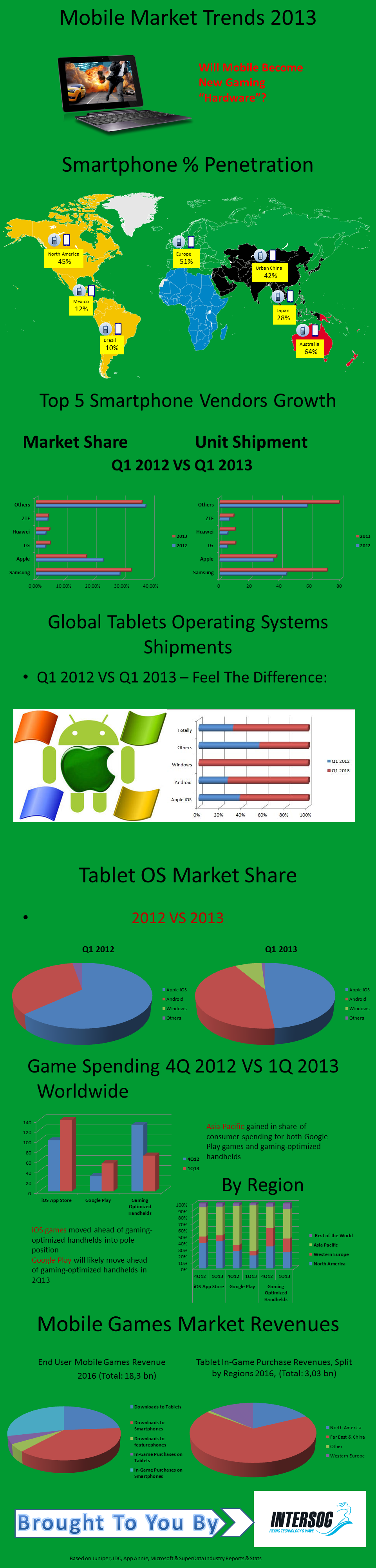 mobile gaming trends 2013