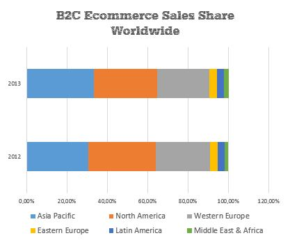 B2C E-commerce Sales Share