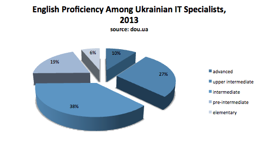 english skills ukraine, english proficiency ukraine IT