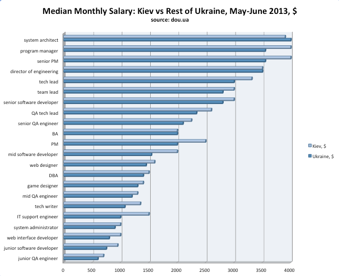 monthly salary IT ukraine, it salaries ukraine 2013, qa salaries ukraine, web developer salaries ukraine, game developer salaries ukraine