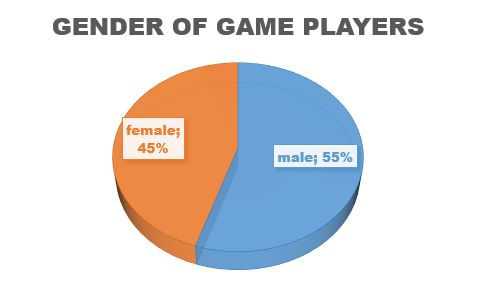 genre of game players