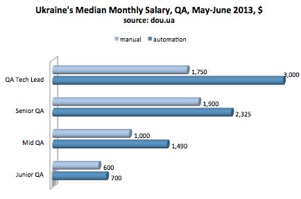qa salary ukraine, qa and tester salaries, tester salaries 2013