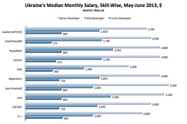 ukraine php developers, ukraine java developers, hame developers ukraine, dot net developers ukraine, android developers ukraine