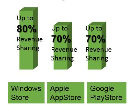 windows 8 app development revenue