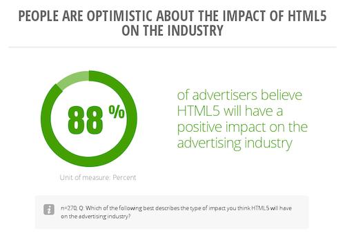 html5 design for ads, html5 ads development