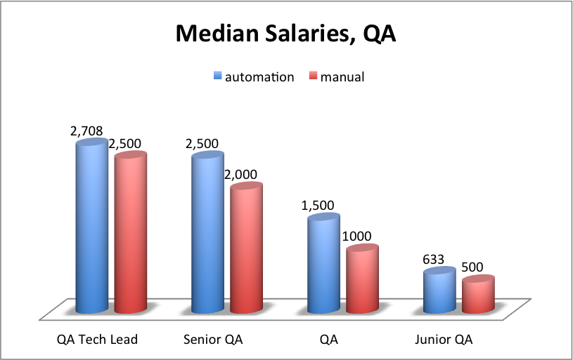 software developer salary, qa salary ukraine, tester salaries ukraine, qa and testing salaries