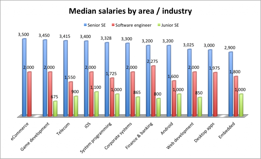 Computer programmer salary, Ukrainian IT salaries by industries