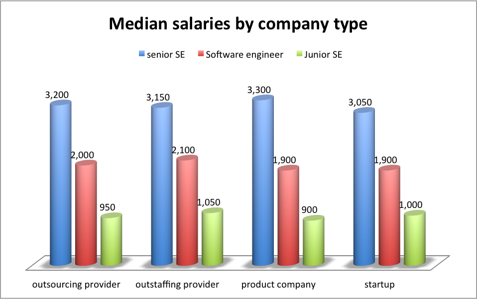 it salaries ukraine 1q 2014