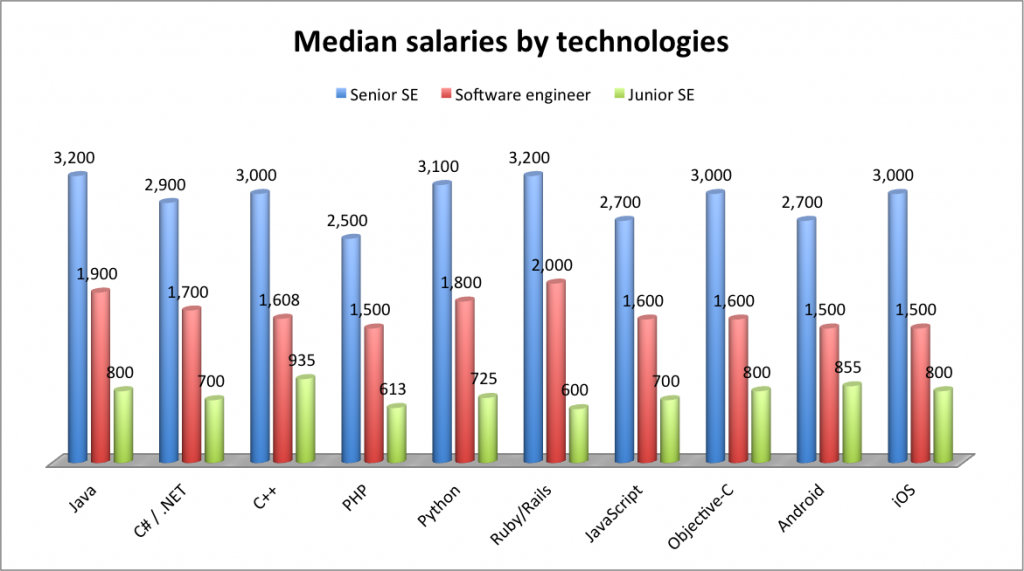 it salaries ukraine q1 2014, php developer salaries, qa salaries ukraine