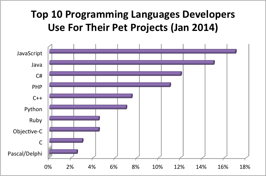 programming languages 2014, rating of technologies 2014