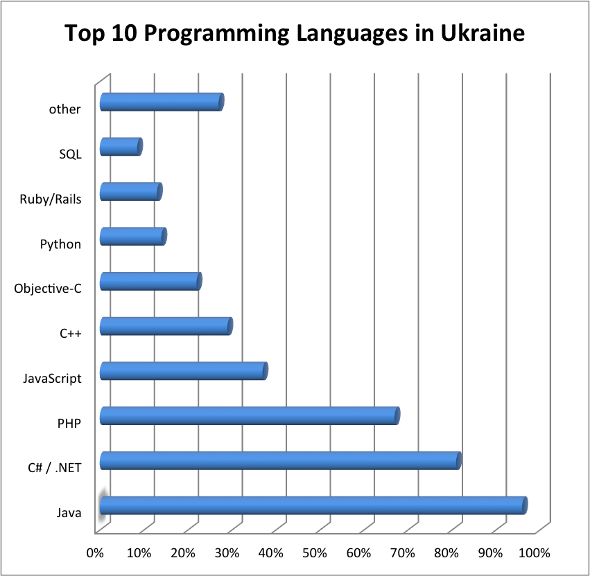 Computer Engineering Salaries In Ukraine As Of February 2014