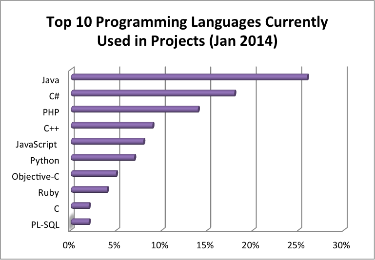 programming languages 2014, programming languages rating 2014, top programming languages 2014