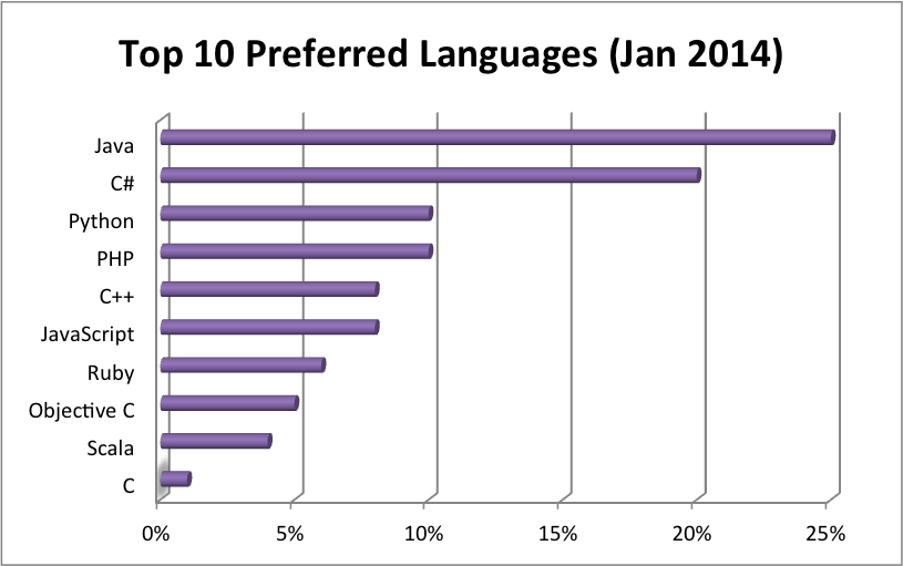 top programming languages 2014
