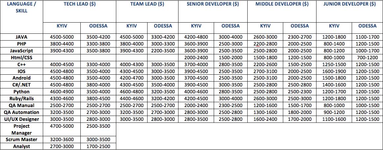 it salaries may 2014, ukraine software development