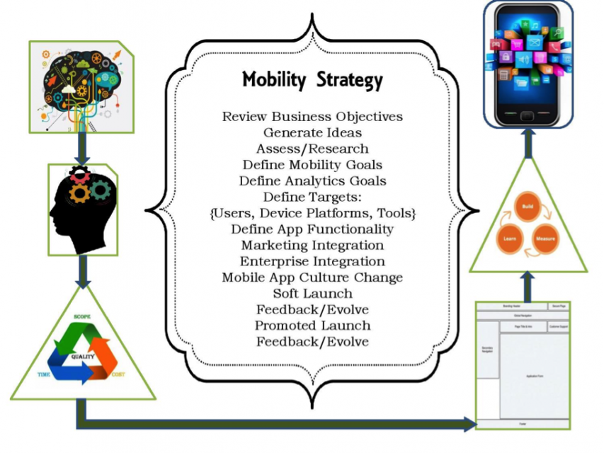 mobile apps, build mobile app chicago, mobility strategy