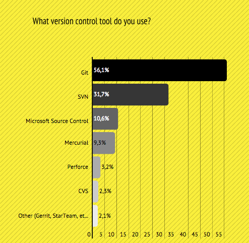 software version control tools
