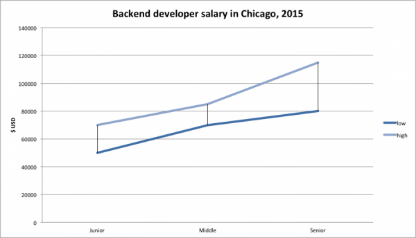 backend developer salary chicago