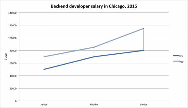 backend developer salary chicago