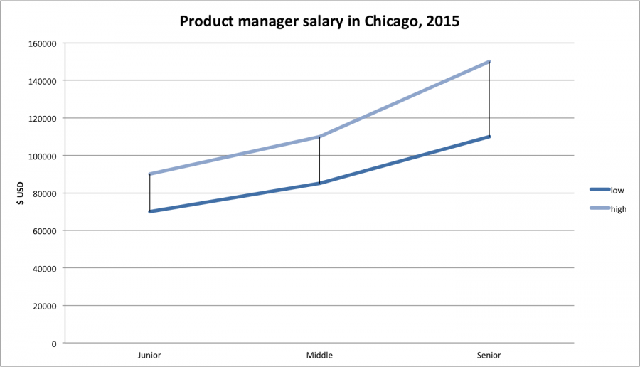 project manager salary chicago