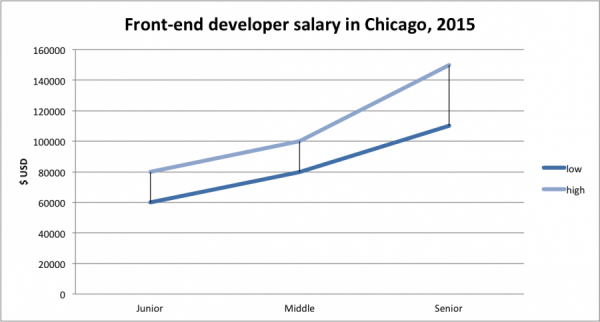 chicago salary frontend developer