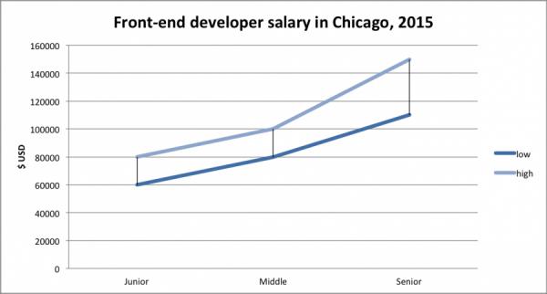 chicago salary frontend developer