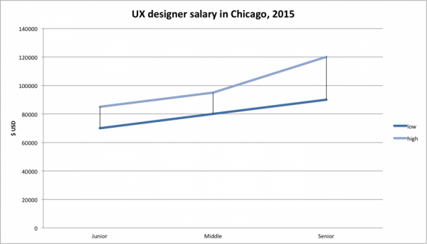 chicago IT salaries, ux designer chicago