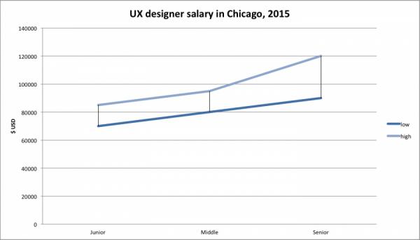 chicago IT salaries, ux designer chicago
