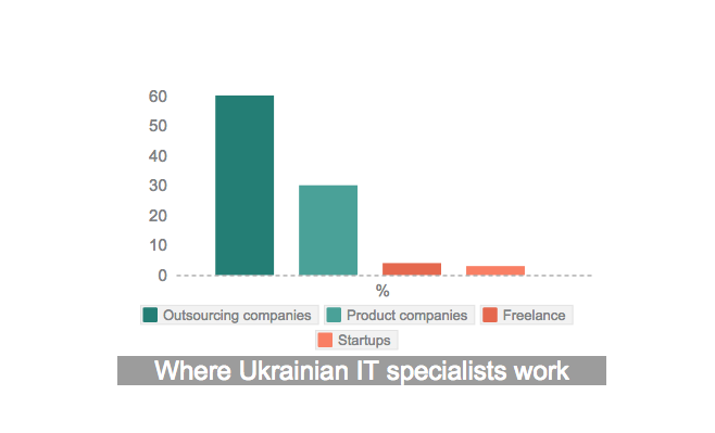 Ukrainian IT talent pool 2015