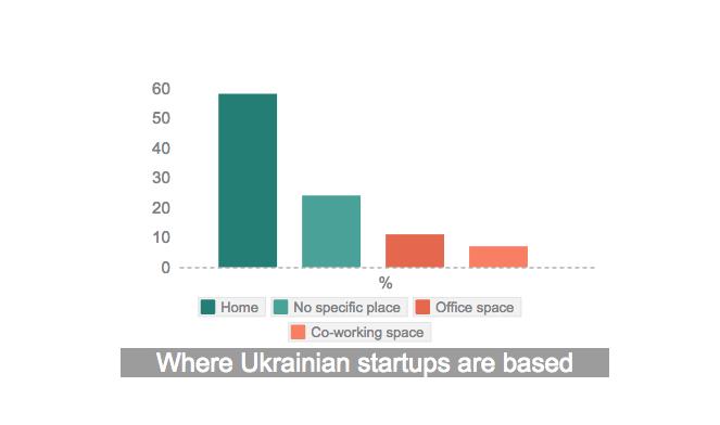 Ukrainian startups, startups Ukraine