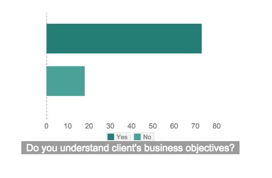 business understanding in IT