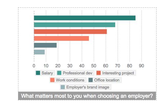 how developers choose an employer