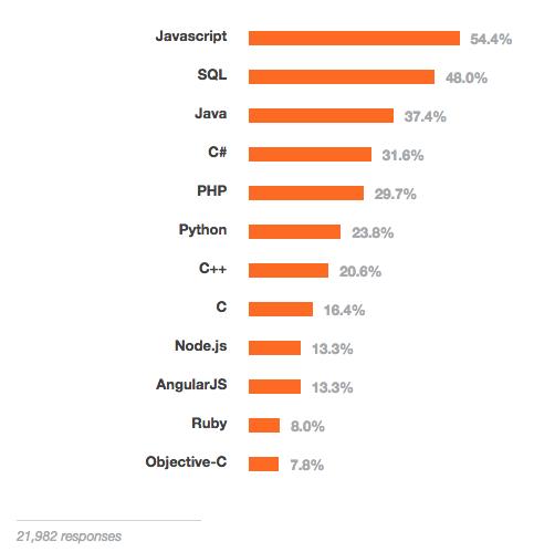 popular programming languages 2015