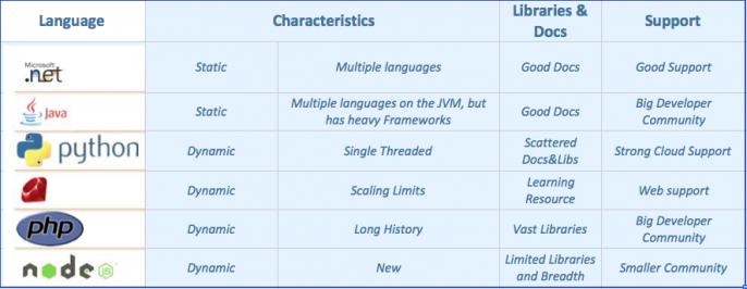languages characteristics