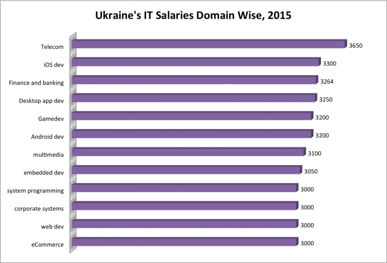 tech salaries ukraine 2015