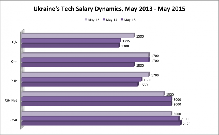 IT salaries ukraine 2015