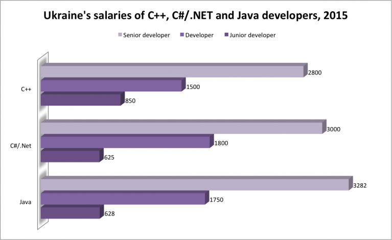 java salaries 2015