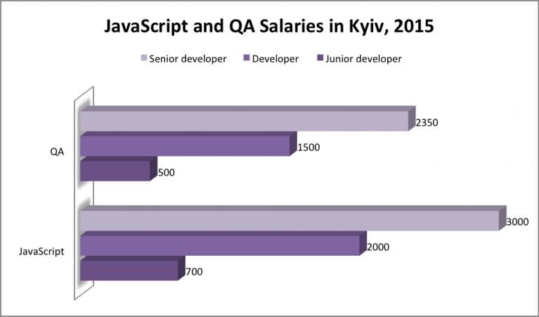 javascript salaries 2015, qa salaries 2015, js salaries 2015