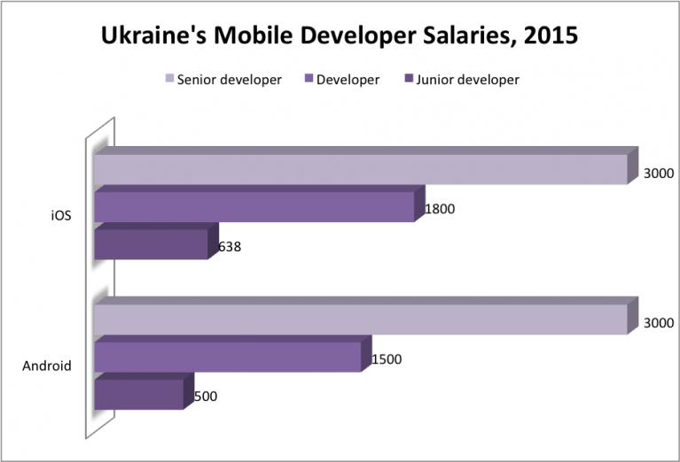 mobile dev salaries 2015, mobile developer salaries, iOS developer salaries, Android developer salaries