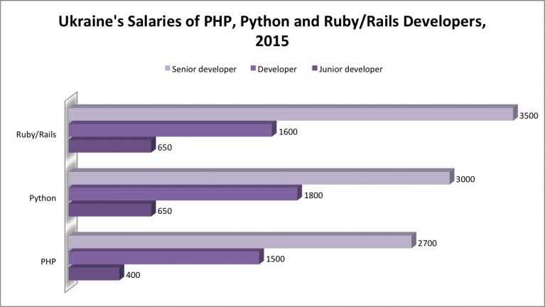 php salaries 2015, python salaries 2015, ruby salaries 2015