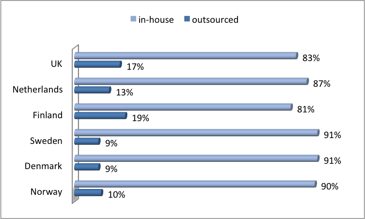 outsourced vs in-house development in Europe
