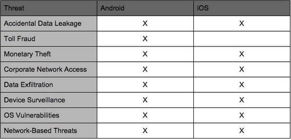 ios vs android apps security