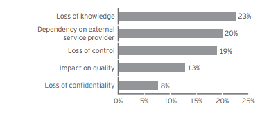 outsourcing risks 2015