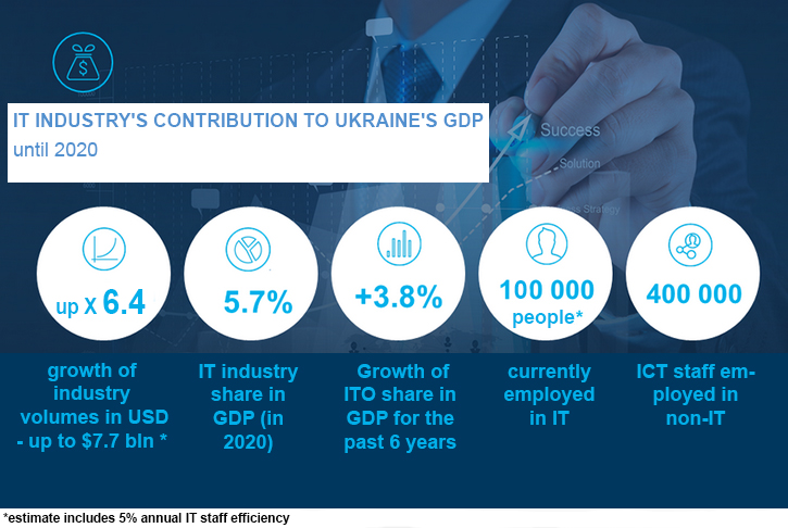 it industry ukraine trends 2015