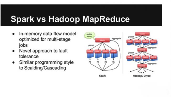 Comparing Apache Spark To Hadoop Mapreduce