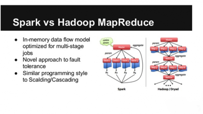 Apache Spark vs. HadoopMap Reduce