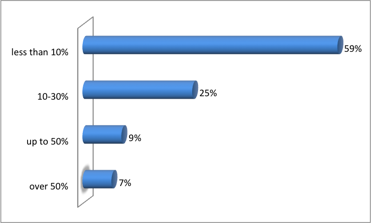 IoT revenues 2016