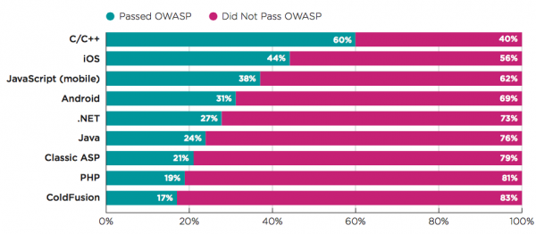 OWASP Top 10 languages 2015