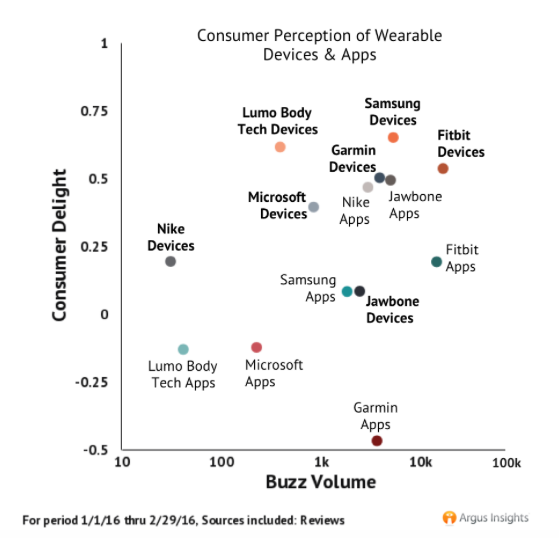 consumer perception of wearable devices versus apps